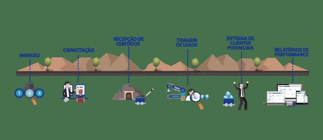 metodologia_trialeads